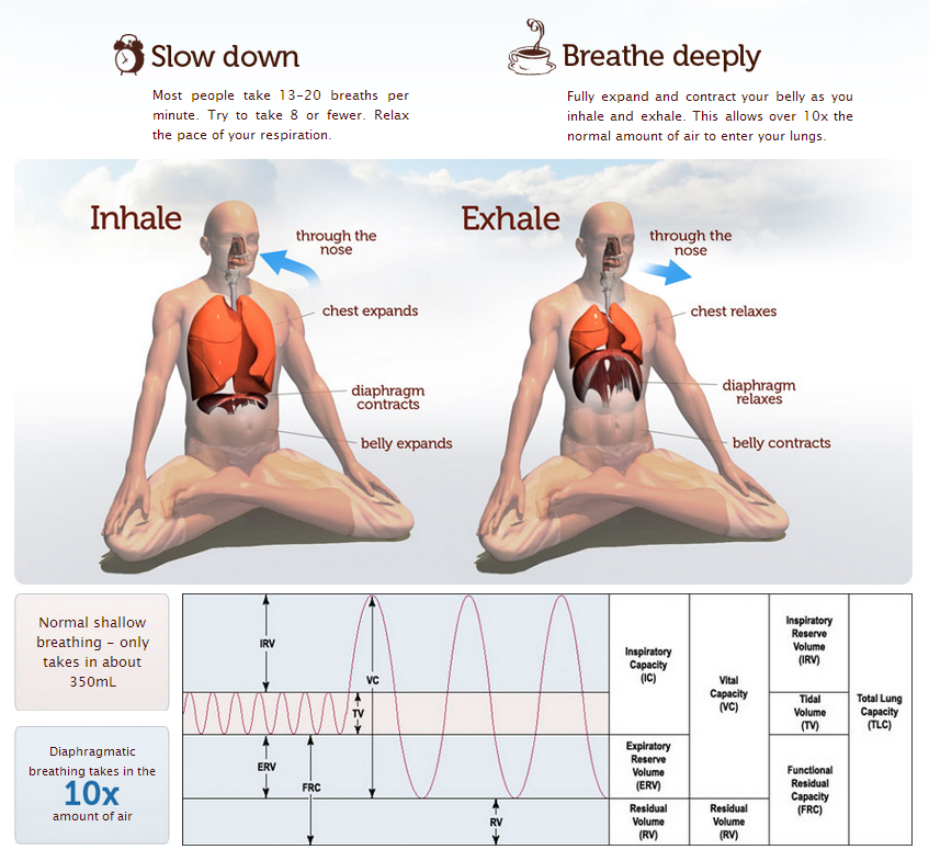 9C-about-diaphragmatic-breathing